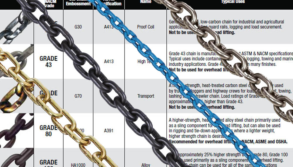 What is the Difference Between Grades of Chain