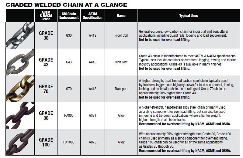 What Is The Difference Between Grades Of Chain?