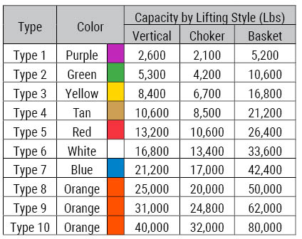 endless round lifting sling capacity chart